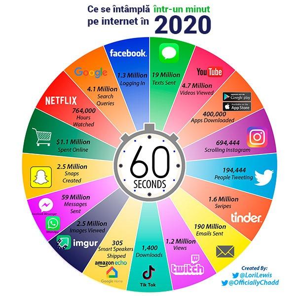 ce-se-intampla-intr-un-minut-pe-internet-in-2020